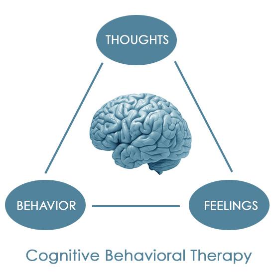 Psicoterapia cognitivo-comportamentale - Wikipedia Wikipedia Psicoterapia cognitivo-comportamentale