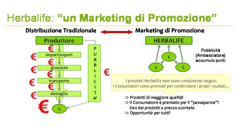Marketing Promozione