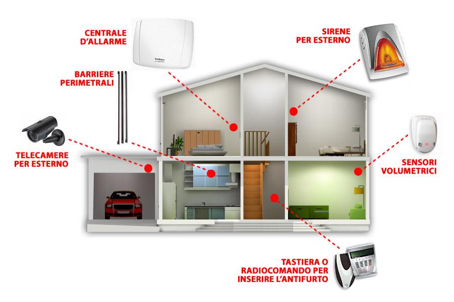 Impianti di sicurezza a milano - Schema impianto allarme casa ...
