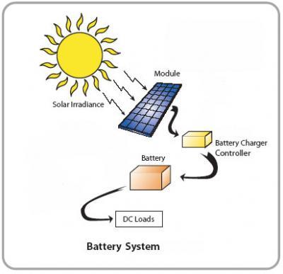 Energia Solare - Pannelli Solari